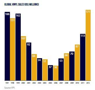 Vinyl-sales-chart